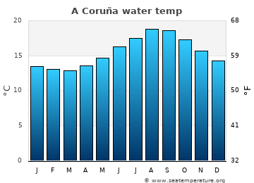 A Coruña average sea temperature chart