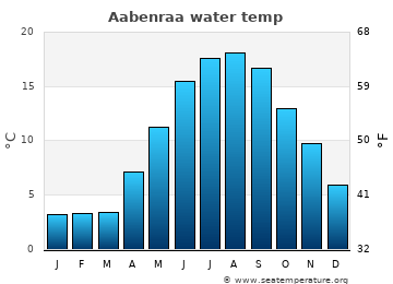 Aabenraa average sea temperature chart