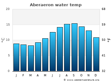 Aberaeron average sea temperature chart
