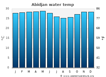 Abidjan average sea sea_temperature chart