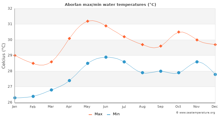 Aborlan average maximum / minimum water temperatures