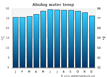 Abulug average sea temperature chart