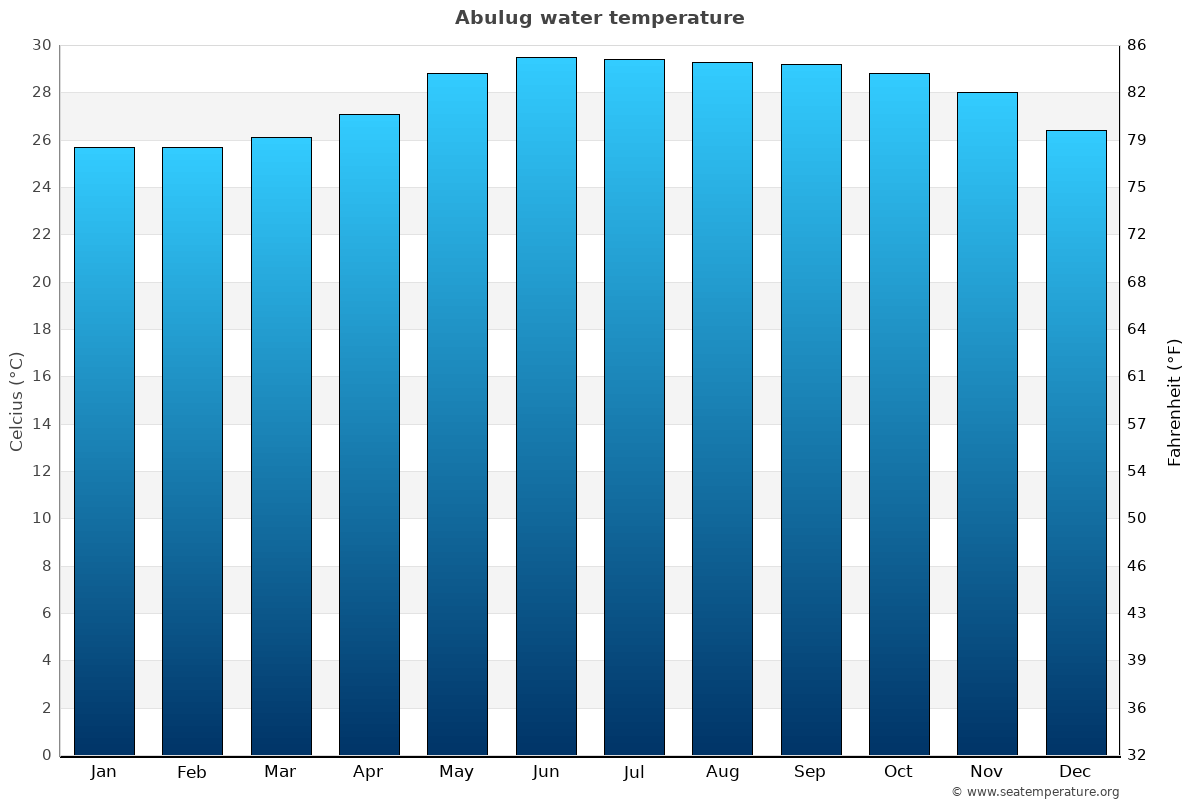 Abulug average water temperatures