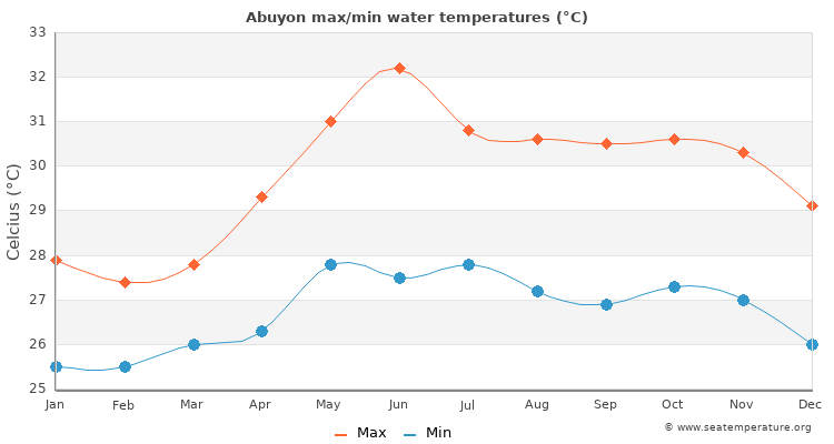 Abuyon average maximum / minimum water temperatures