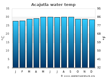 Acajutla average sea sea_temperature chart