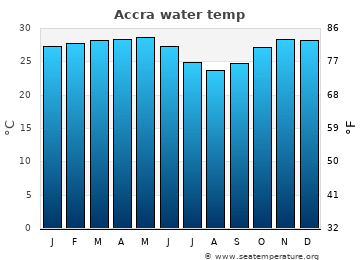 Accra average sea temperature chart