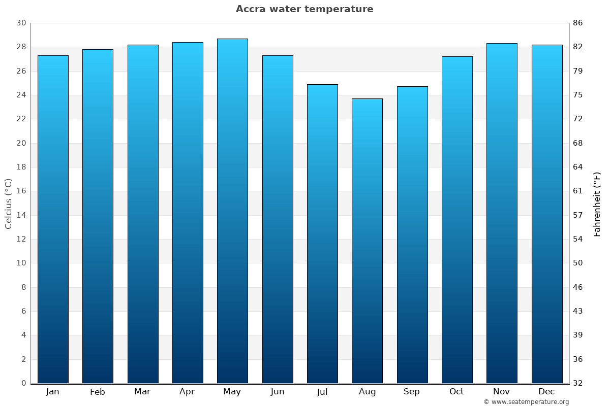 Accra average water temperatures