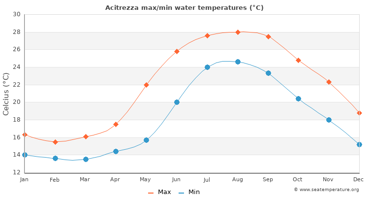 Acitrezza average maximum / minimum water temperatures