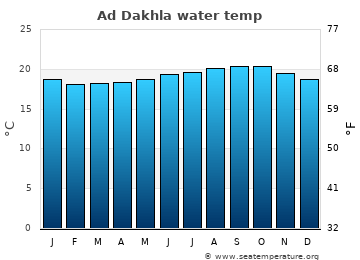 Ad Dakhla average sea sea_temperature chart