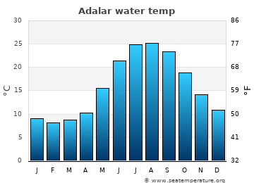 Adalar average sea temperature chart