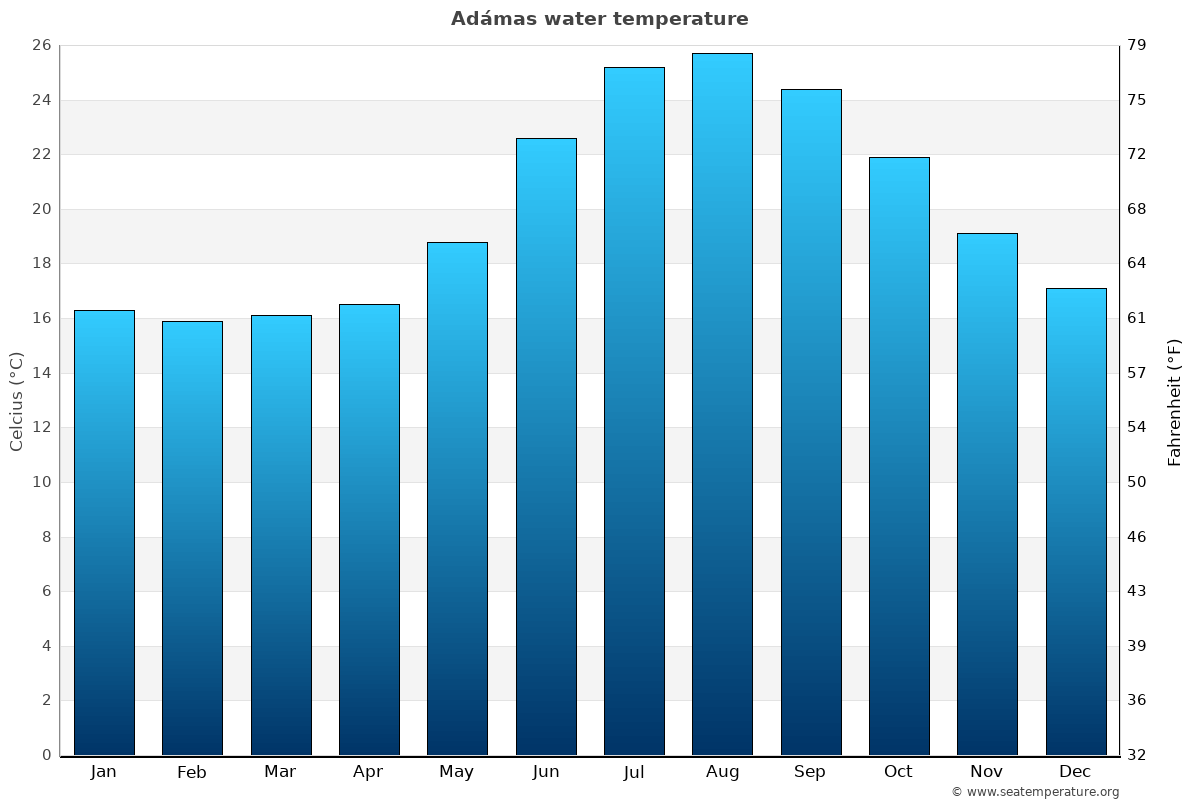 Adámas average water temperatures