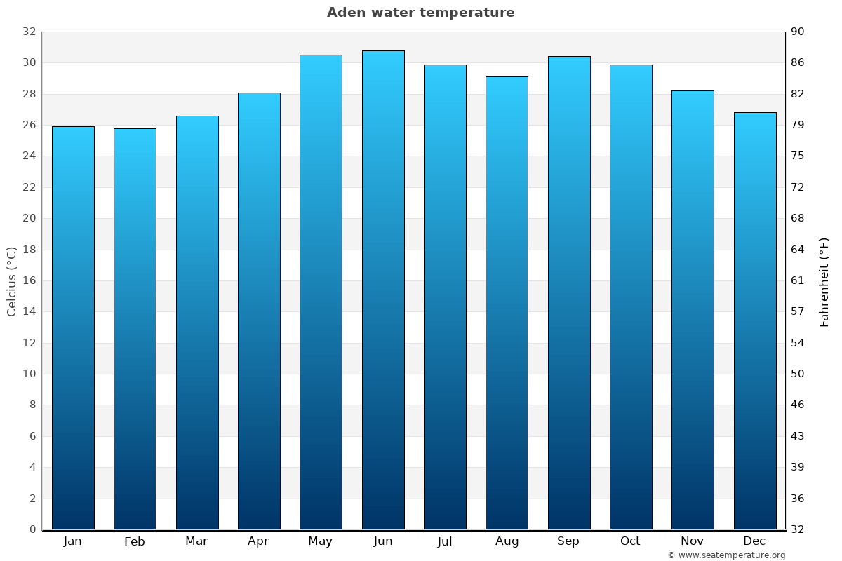 Aden average water temperatures