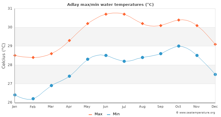 Adlay average maximum / minimum water temperatures