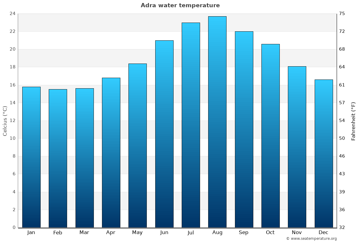 Adra average sea temperature chart