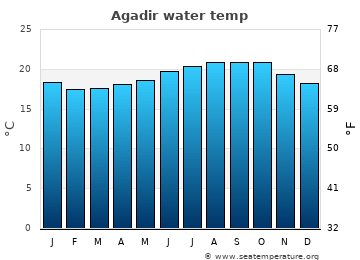 Agadir average sea sea_temperature chart