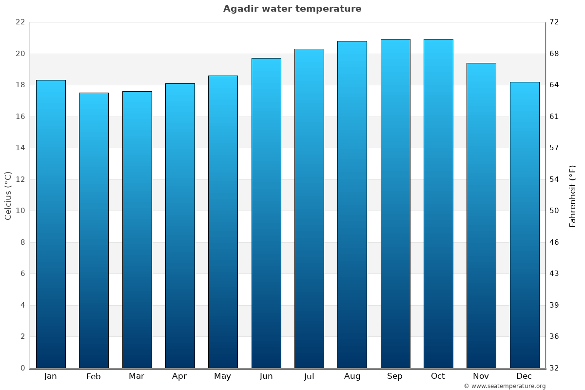 Agadir average sea temperature chart