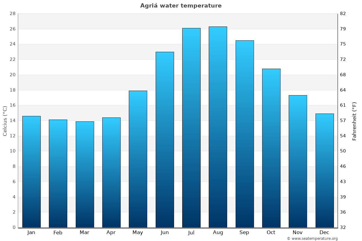 Agriá average water temperatures
