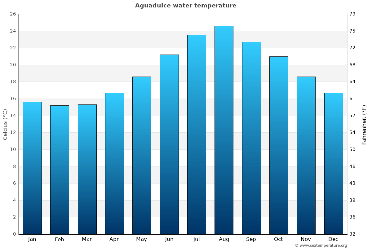 Aguadulce average sea temperature chart
