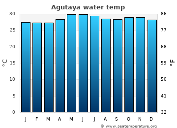 Agutaya average sea temperature chart