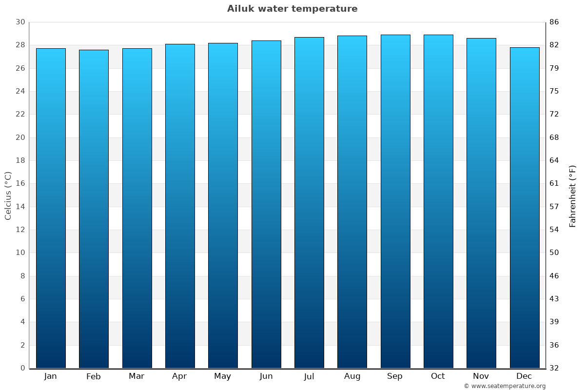 Ailuk average water temperatures