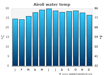 Airoli average sea temperature chart