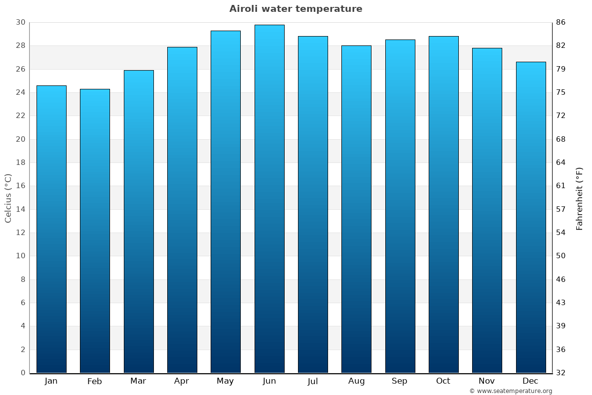 Airoli average water temperatures