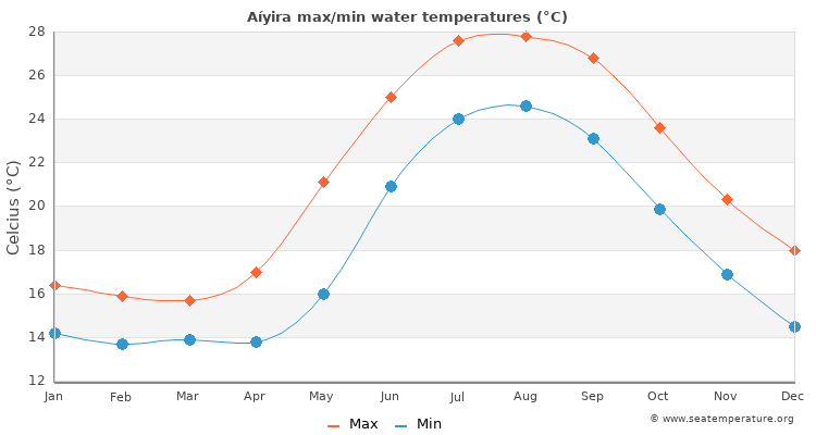 Aíyira average maximum / minimum water temperatures
