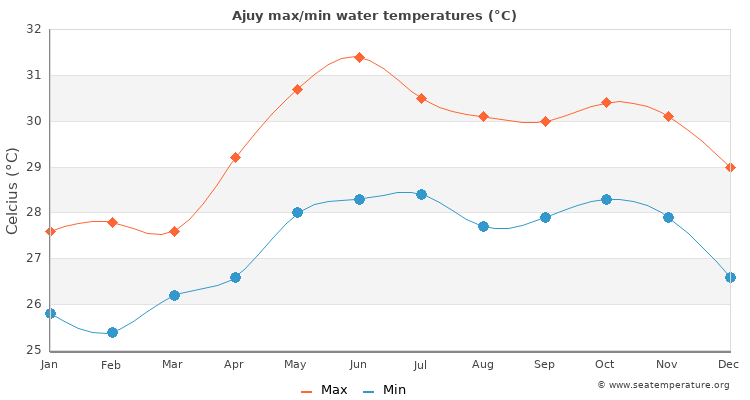 Ajuy average maximum / minimum water temperatures