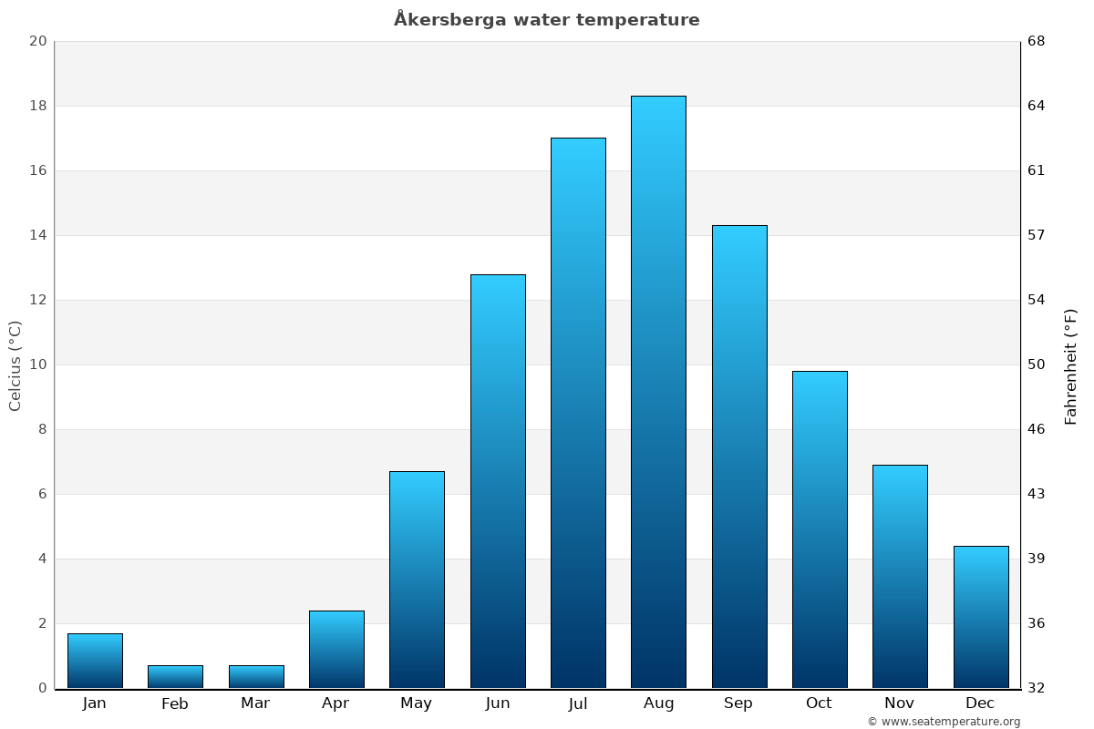 Åkersberga average water temperatures