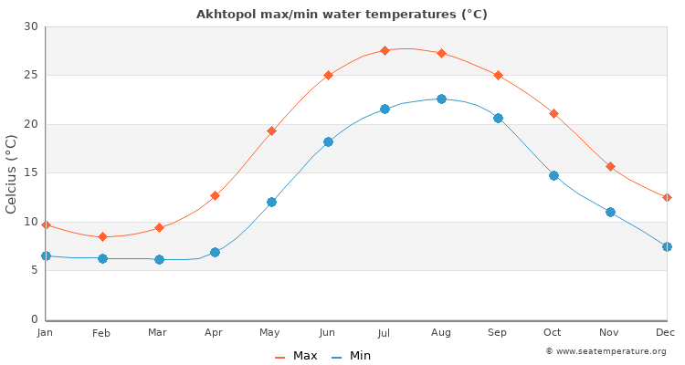 Akhtopol average maximum / minimum water temperatures
