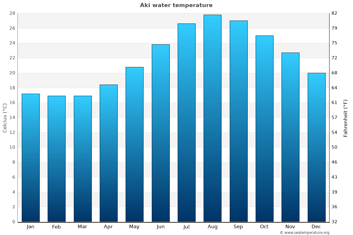Aki average water temperatures