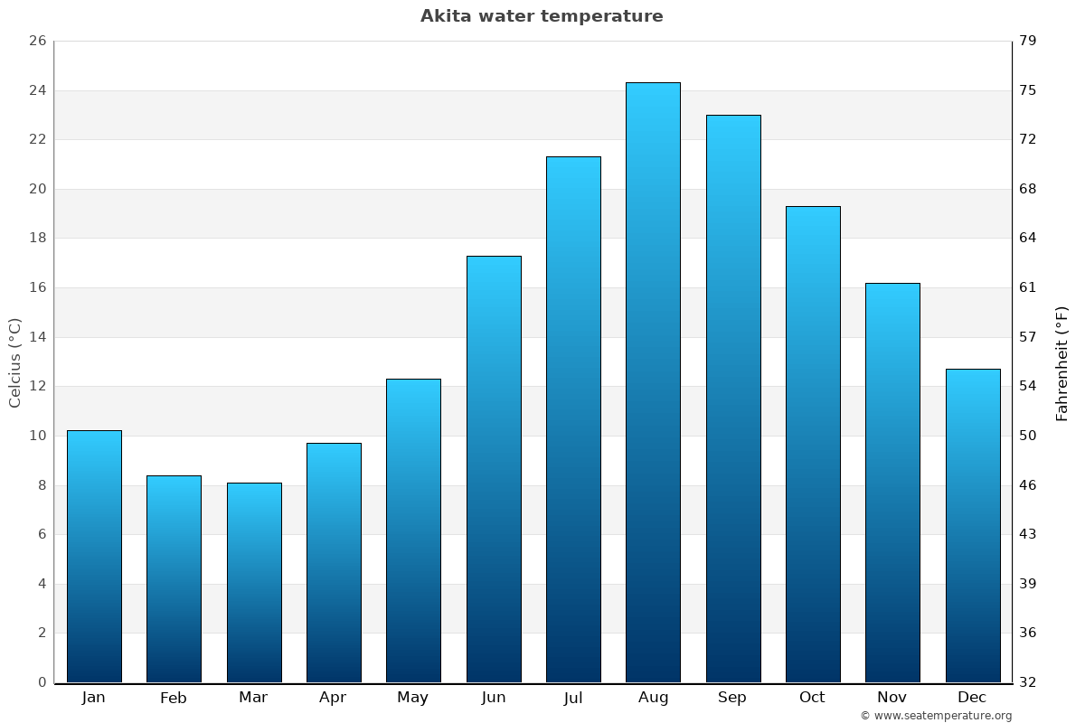 Akita average sea temperature chart
