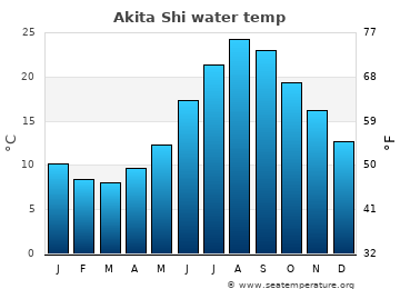 Akita Shi average sea temperature chart
