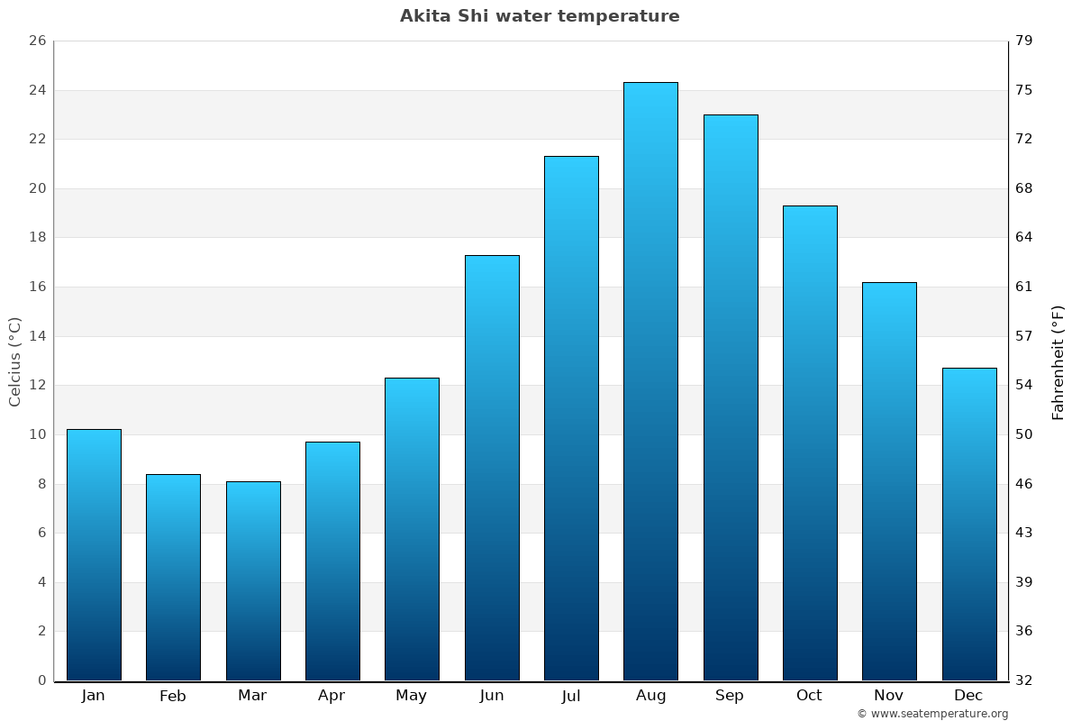 Akita Shi average water temperatures