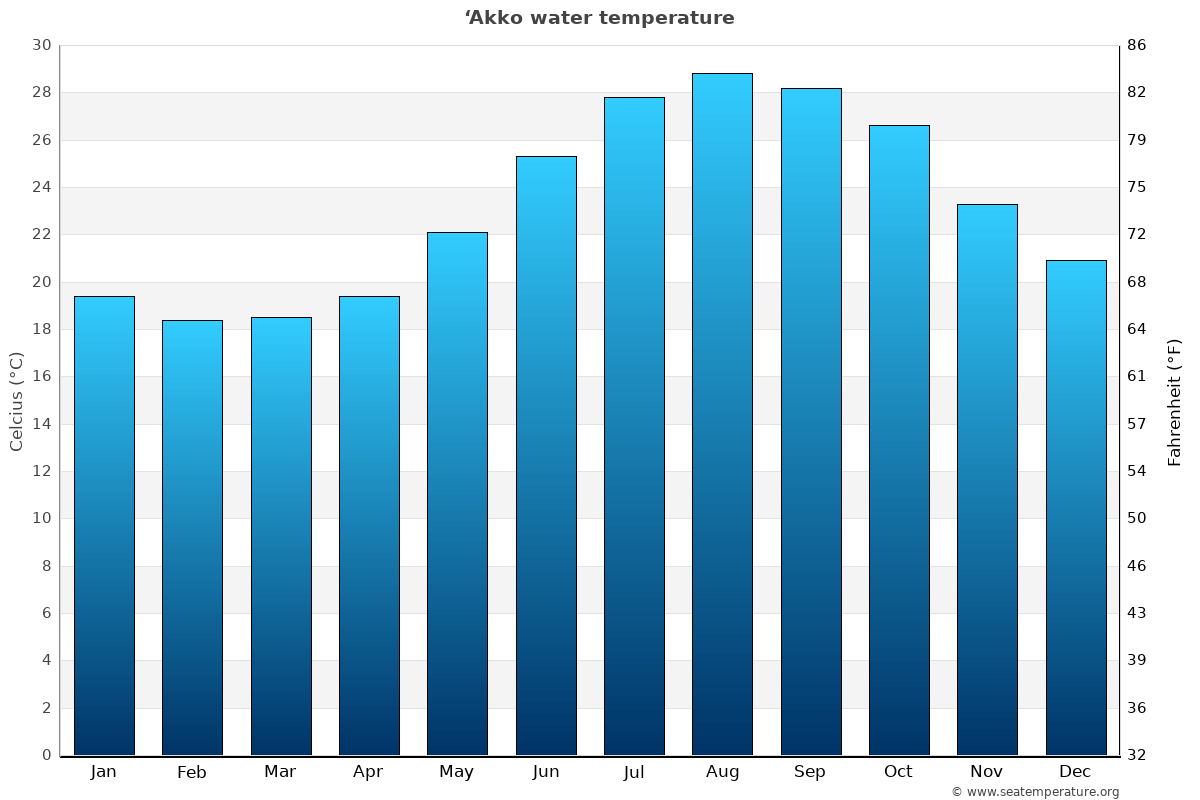 'Akko average water temperatures