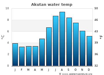 Akutan average sea temperature chart