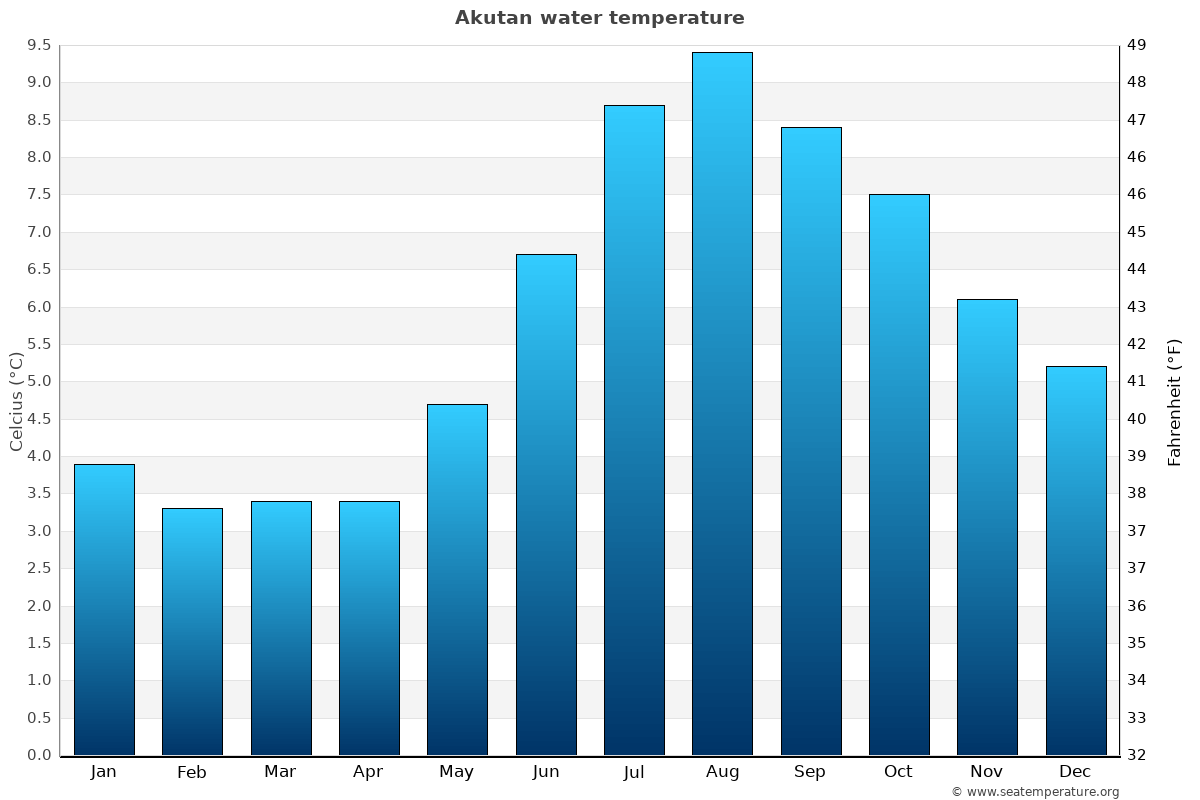 Akutan average water temperatures