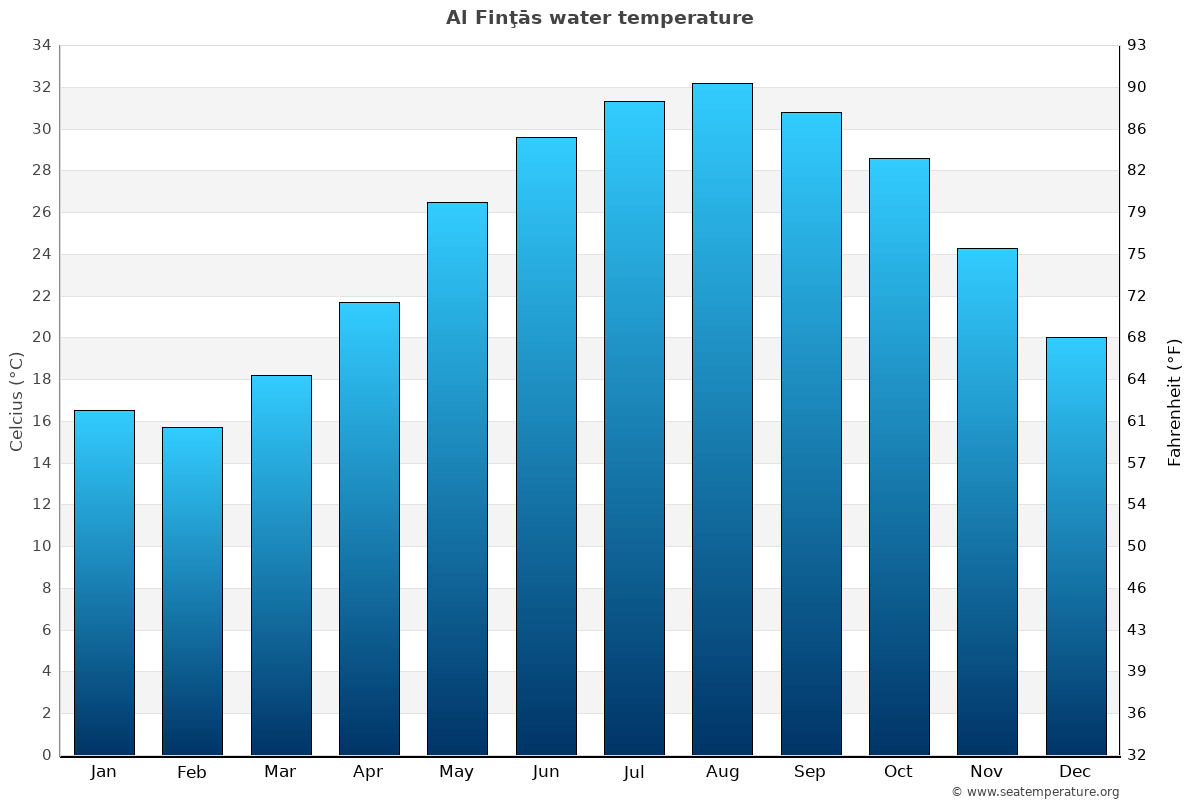 Al Finţās average water temperatures
