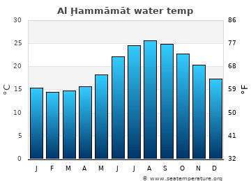 Al Ḩammāmāt average sea temperature chart