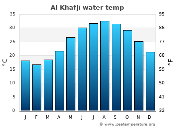 Al Khafjī average sea temperature chart