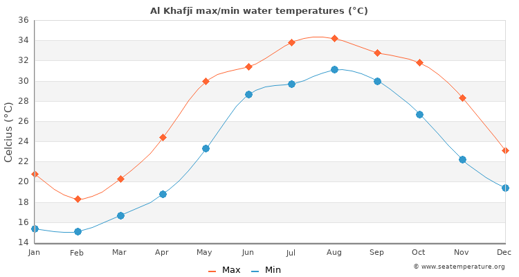 Al Khafjī average maximum / minimum water temperatures