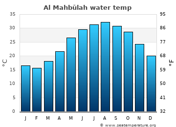 Al Mahbūlah average sea temperature chart
