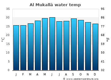 Al Mukallā average sea sea_temperature chart