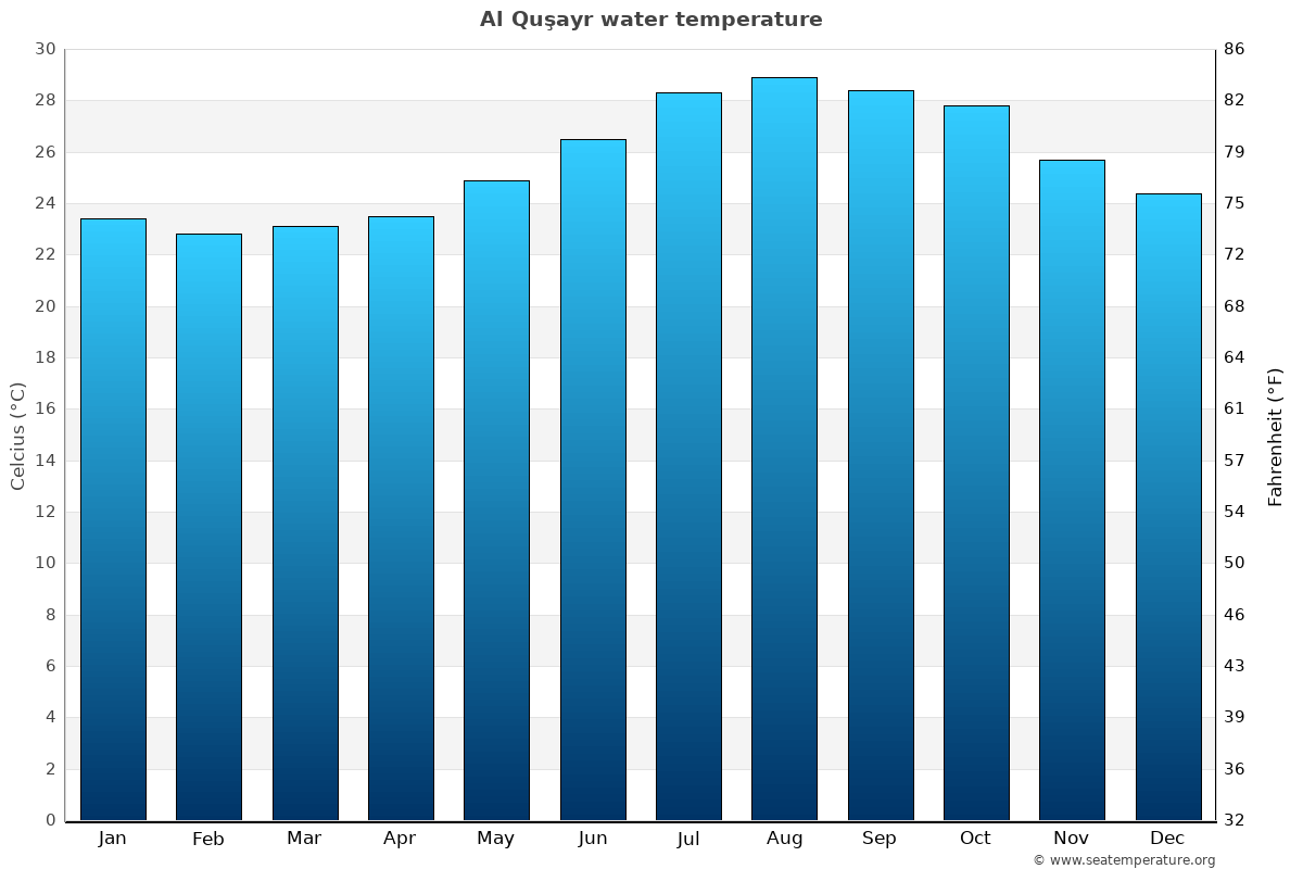 Al Quşayr average sea temperature chart