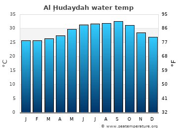 Al Ḩudaydah average sea sea_temperature chart