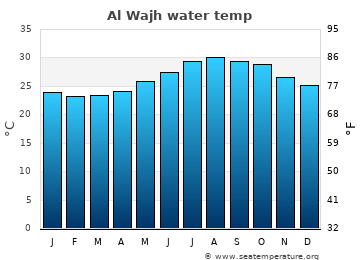 Al Wajh average sea temperature chart