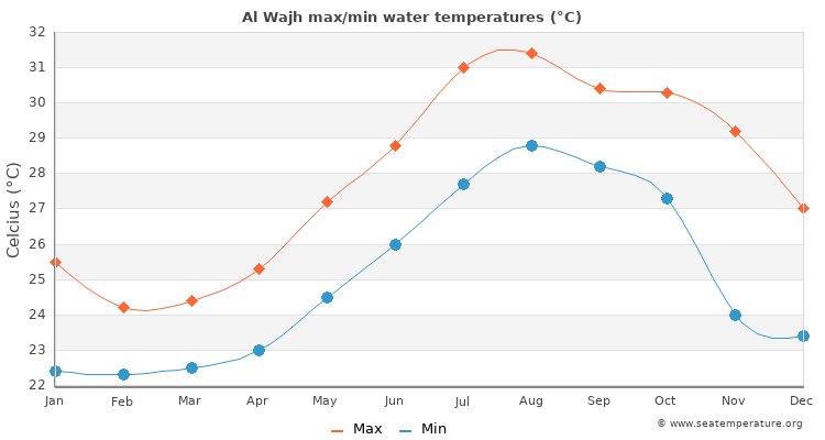 Al Wajh average maximum / minimum water temperatures