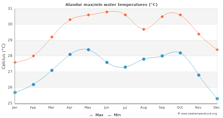 Alandur average maximum / minimum water temperatures