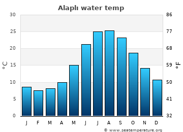 Alaplı average sea temperature chart