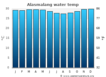 Alasmalang average sea temperature chart